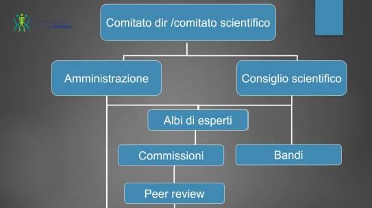Proposta per coordinare e rendere trasparenti e strutturali i finanziamenti alla ricerca